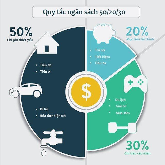 Hướng dẫn cách tiết kiệm tiền mỗi tháng cực kì hiệu quả