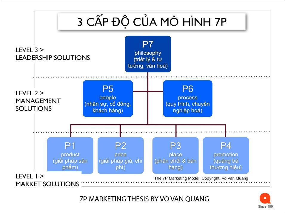 Cách thứcMarketing tiếp thị7P - từ Tầm nhìn đến thực tiễnquản lý