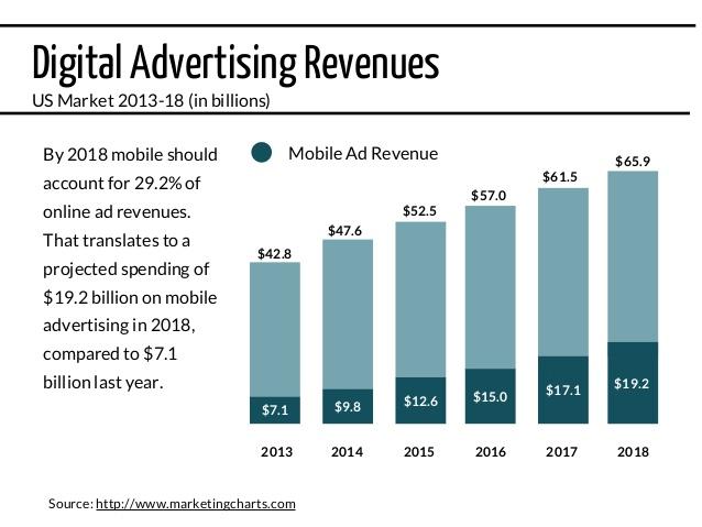 vai-tro-cua-digital-marketing