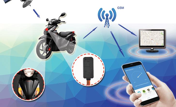 Thiết bị định vị GPS cho xe máy là gì? - Thanhnamgps.vn